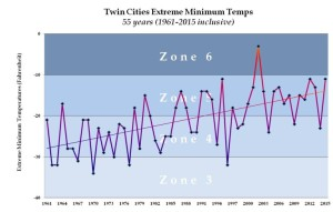 CC-winter-hardiness-zones-Twin-Cities-2015-768x491